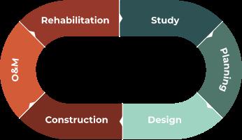 study, planning, design, construction, O&M, rehabilitation