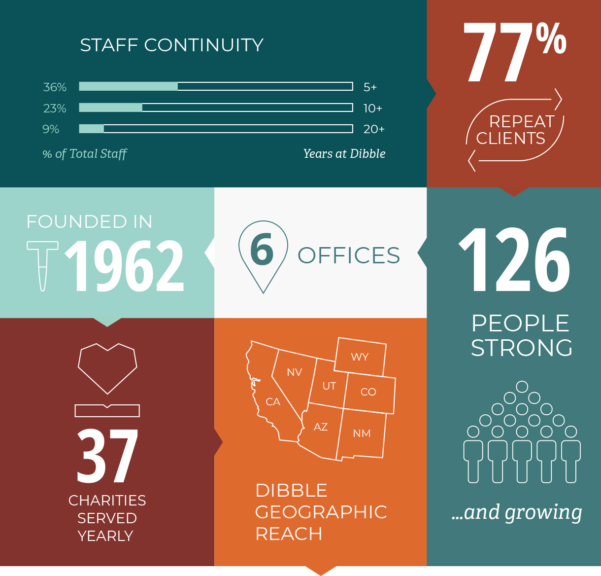 77% Repeat Clients, 37 Charities Served Yearly, Founded 1962, 6 Offices, 126 People Strong, Geographic Reach: CA, NV, AZ, UT, NM, CO, WY